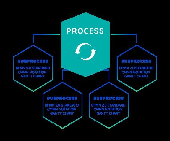 Modeling Notation | Business Process Engine | Comidor Low-Code Automation Platform