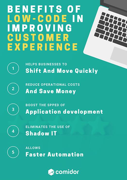 low-code-customer-experience-imfographic | Comidor Platform