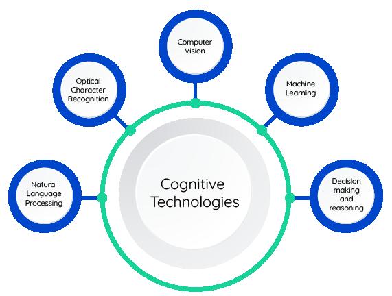 Cognitive Technologies   Comidor Platform
