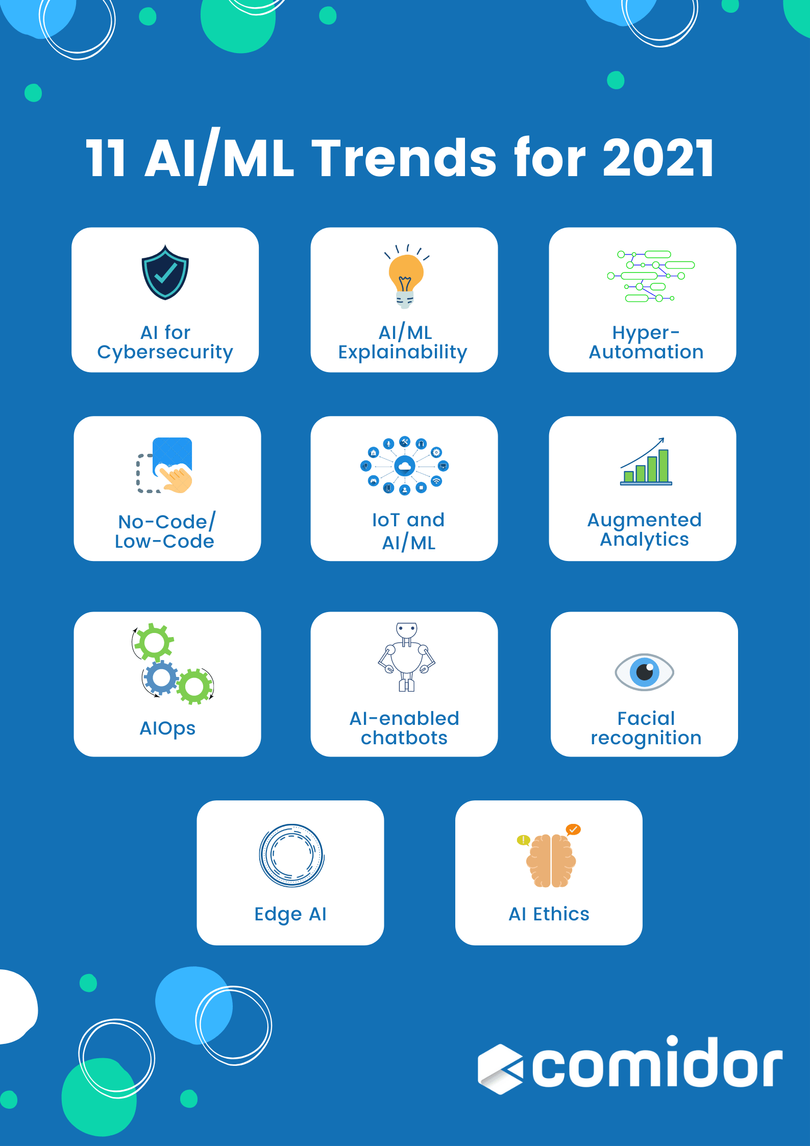 Artificial Intelligence and Machine Learning trends 2021 Infographic