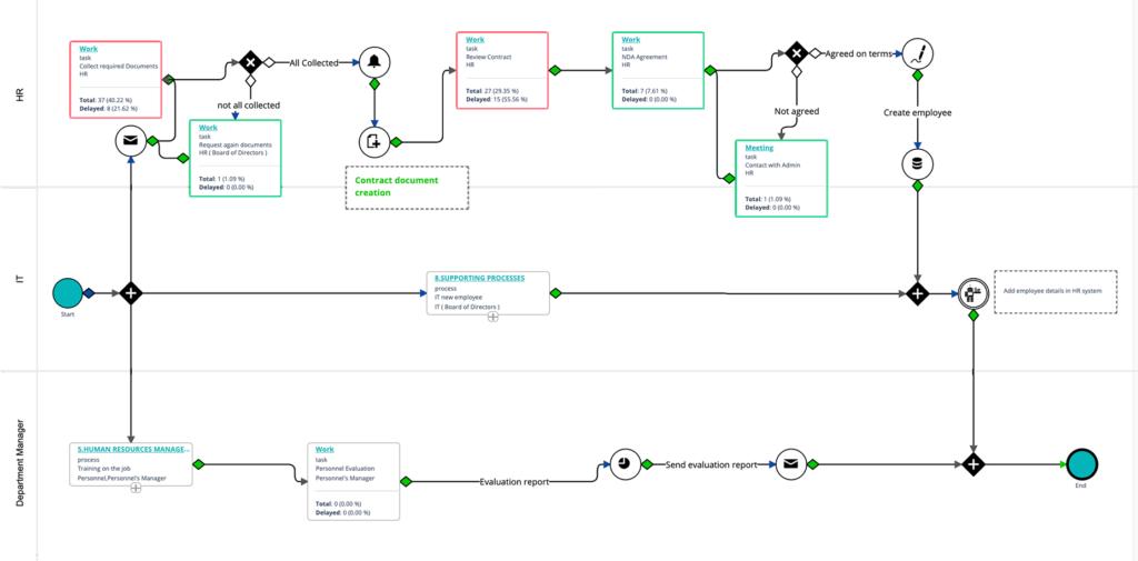 Workflow Analytics - Workflow Automation   Comidor Platform