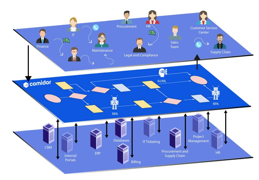 Enterprise Diagram   Comidor Platform