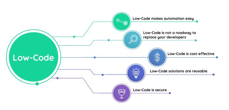 Low-Code benefits | Comidor Platform