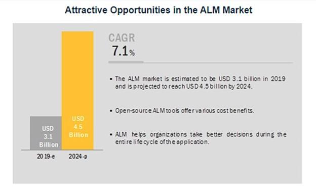 Application Lifecycle Management market   Comidor